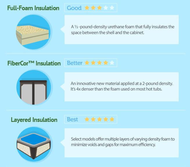 Image of insulation in hotspring hot tubs